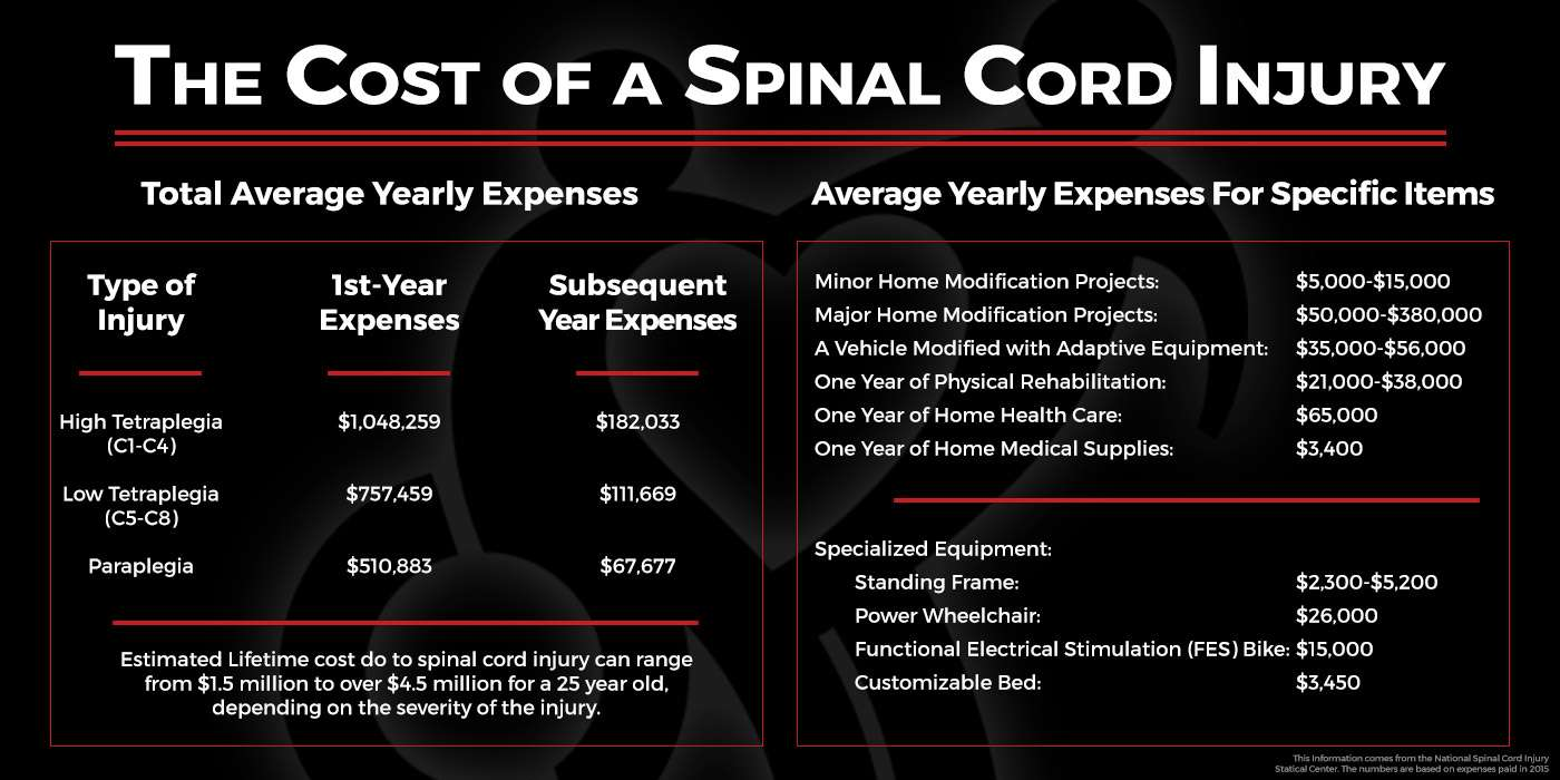 The Cost of a Spinal Cord Injury