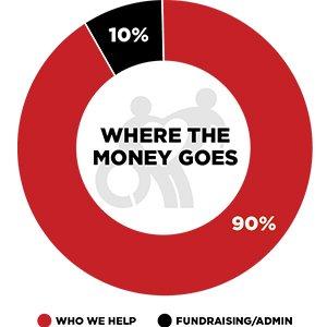 Where Money Goes